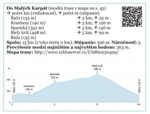 profil-trasy-do-karpat